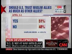 April 2009 CNN Poll Graphic | NewsBusters.org
