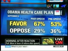 CNN Poll Graphic from 10 September 2009 American Morning | NewsBusters.org