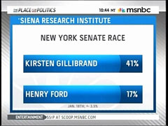 Poll Results, MSNBC