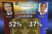 ABC News/Washington Post Poll