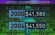 CBS on screen: Median Household Income