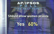 CBS Evening News Poll: Should allow women priests