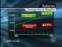 Salary Gap Graph, CBS