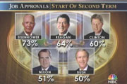 NBC: Job Approvals at Start of Second Term